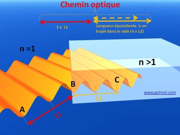 chemin optique