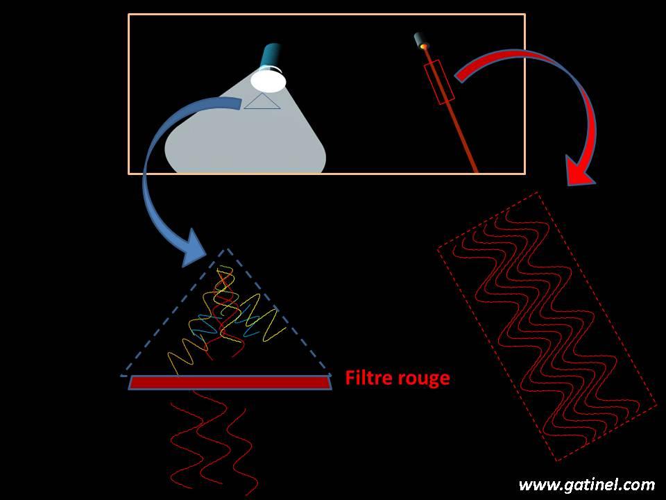 Particularit 233 S De La Lumi 232 Re Laser Docteur Damien Gatinel