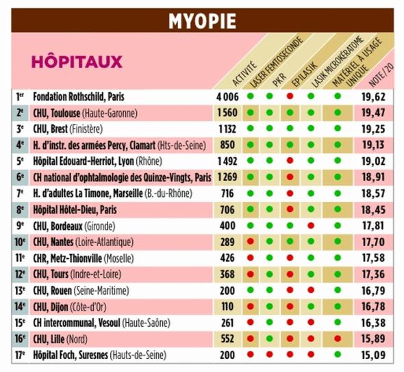 classement le point myopie 2014