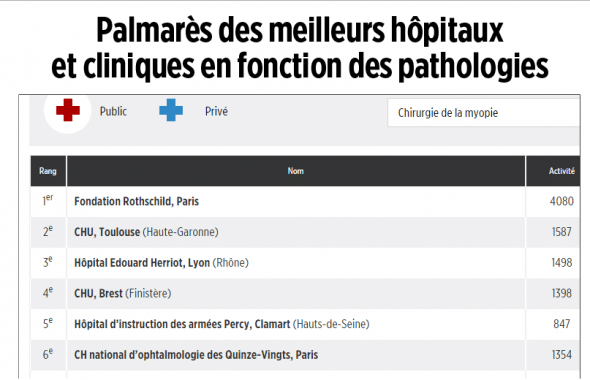 palmares chirurgie myopie le point 2015