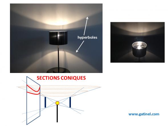 formation d'une hyperbole par la section d'un cône lumineux (mur)