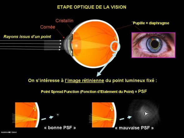 Etape optique vision PSF