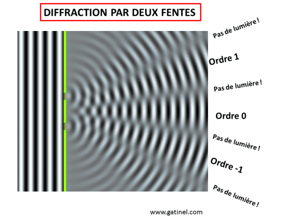 Diffraction par 2 fentes