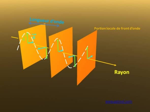 champ electromagnétique rayon