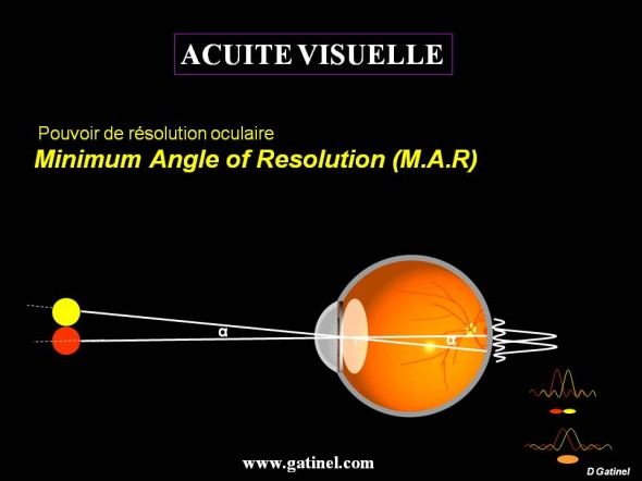 angle resolution resolving power MAR