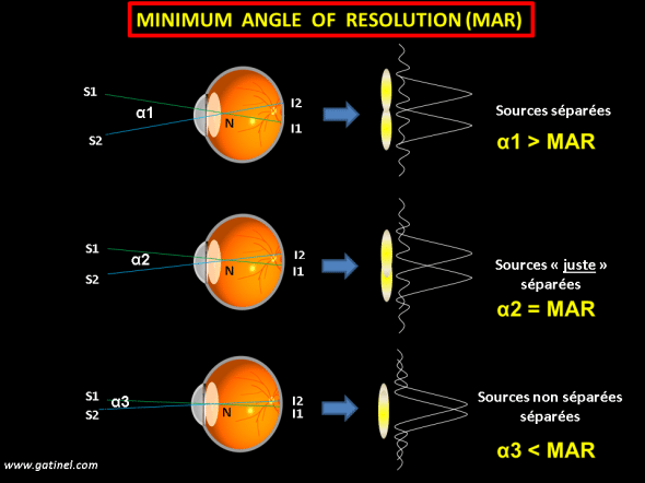 rappel angle MAR minimum angle resolution
