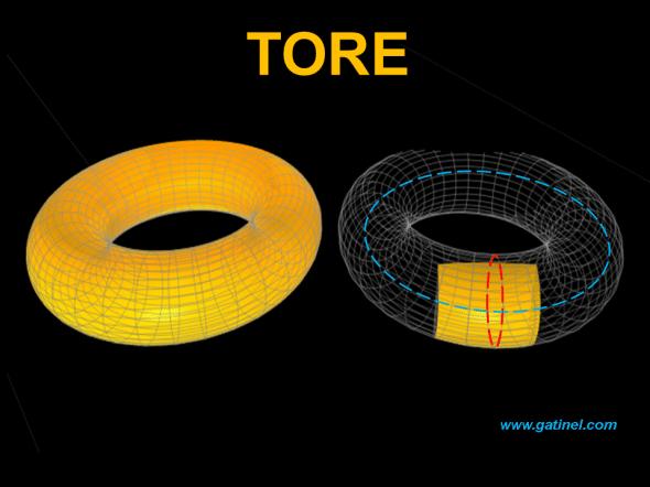 Tore, surface torique, engendrée par la révolution d'un cercle sur un autre cercle