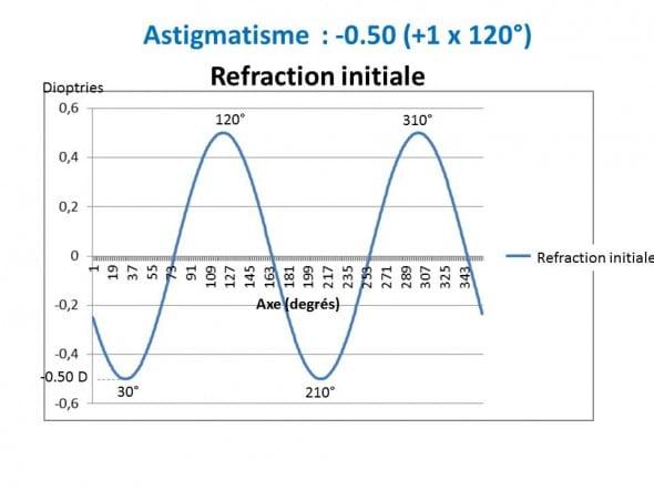 Astigmatisme -0.50 +1x120°