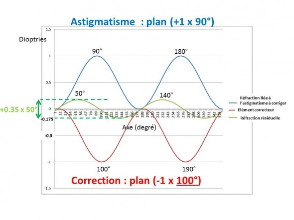 Astigmatisme erreur d'axe de 10°