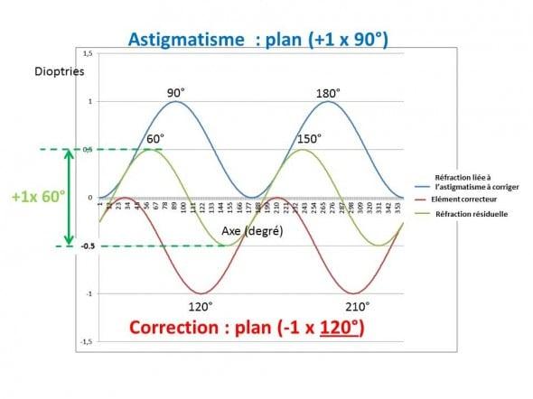 Astigmatisme erreur d'axe de 30°
