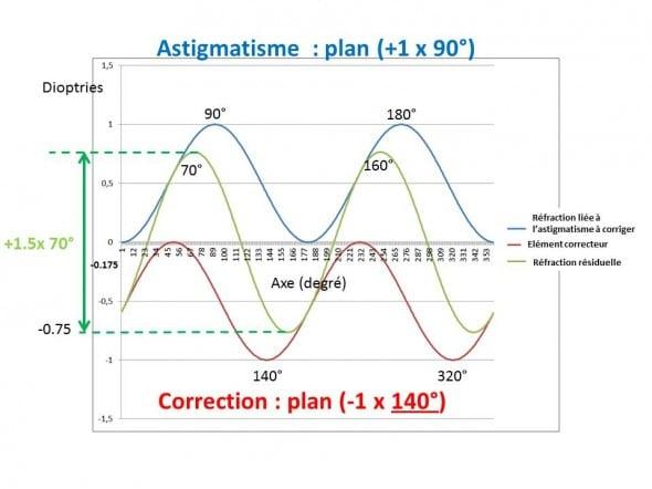 Astigmatisme erreur d'axe de 50°