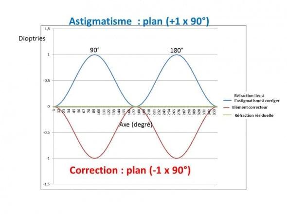 Correction de l'astigmatisme +1 x90°
