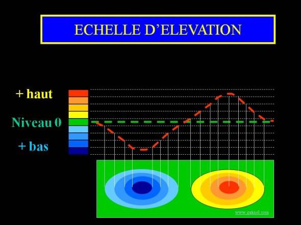 topographie élévation échelle microns
