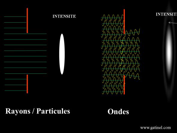 dualité onde particule lumière