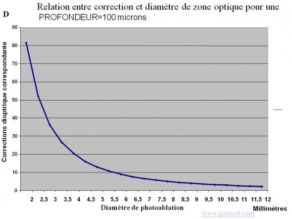 relation diametre zone optique profondeur ablation myopie