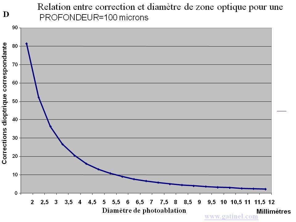 relation diametre zone optique profondeur ablation myopie 27088e404614