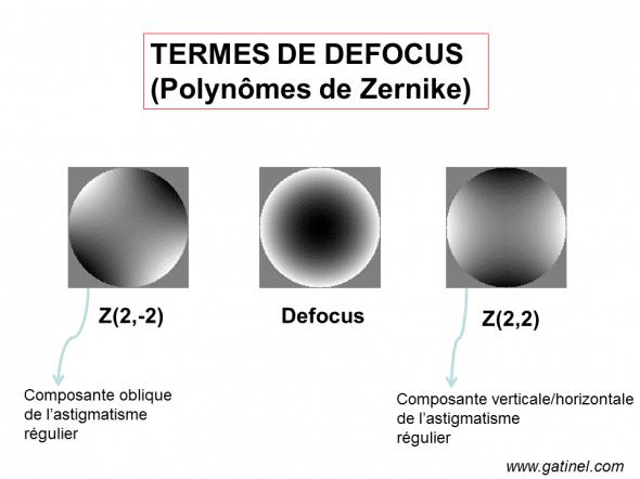termes de Zernike pour astigmatisme régulier