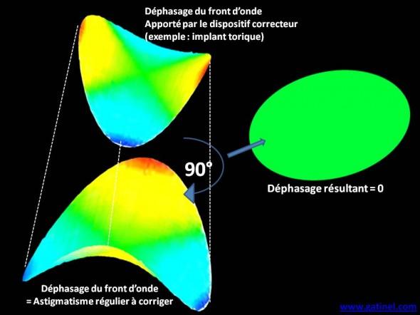 Zernike astigmatisme correction