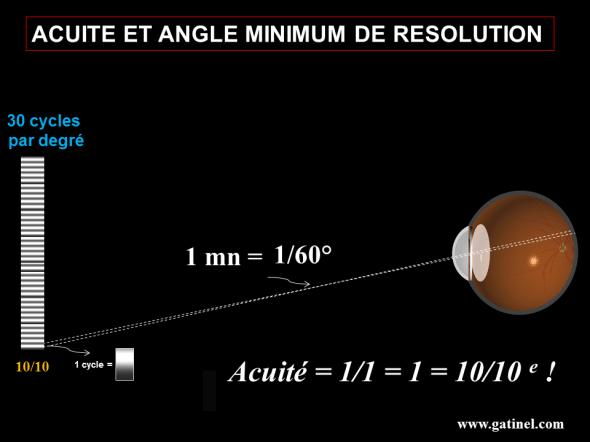 L'acuité visuelle en dixièmes est calculée comme l'inverse de l'angle minimum de résolution exprimé en minutes d'arc. 30 cycles par degré correspondent à un pouvoir de résolution de 1 mn d'arc, soit 10/10e.