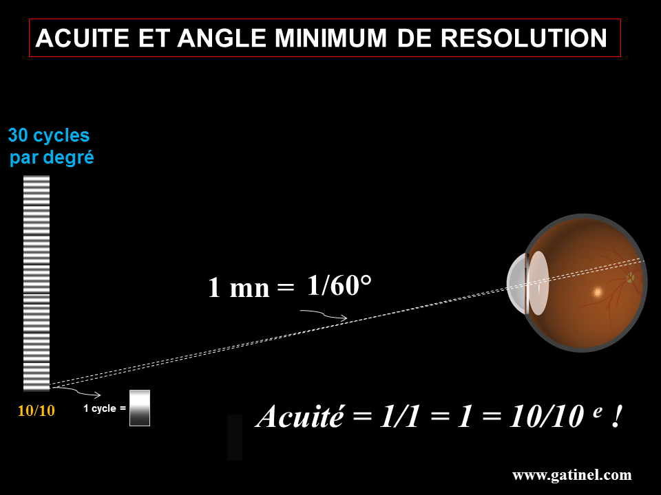 1 minute d angle
