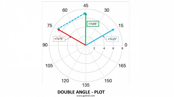 Représentation en graphe double plot (angles doublés)