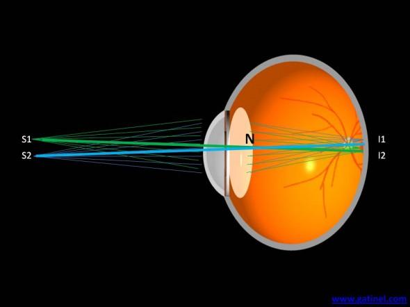 acuité point nodal rayons