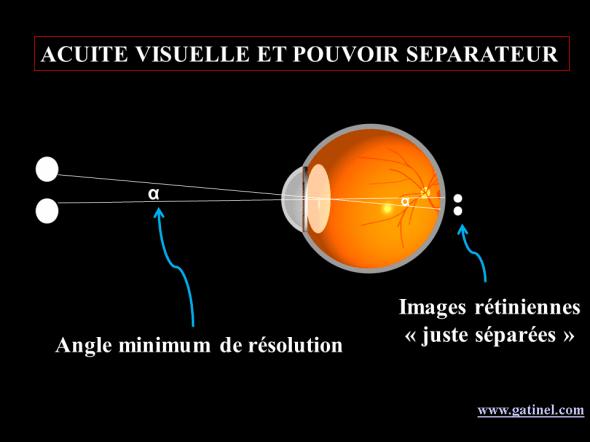 angle minimum de séparation et acuité visuelle