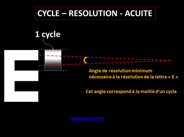 schéma reliant acuite resolution et cycle