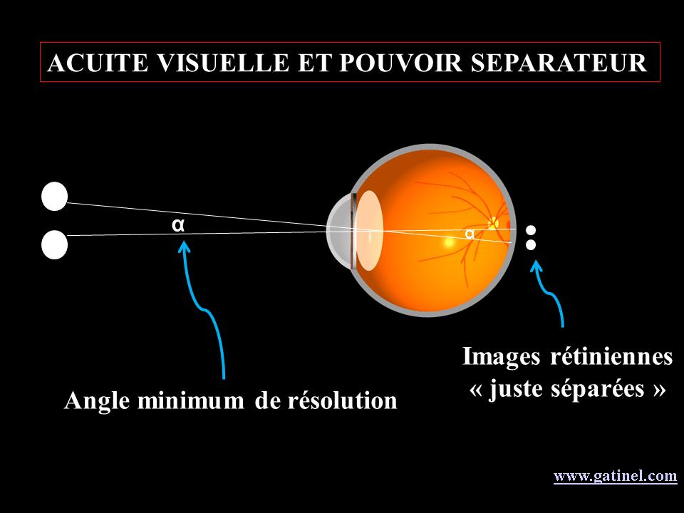 resolution angulaire