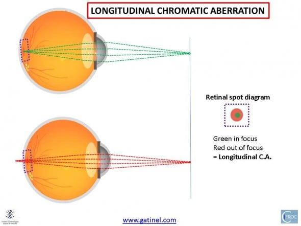 chromatic aberration and longitudinal