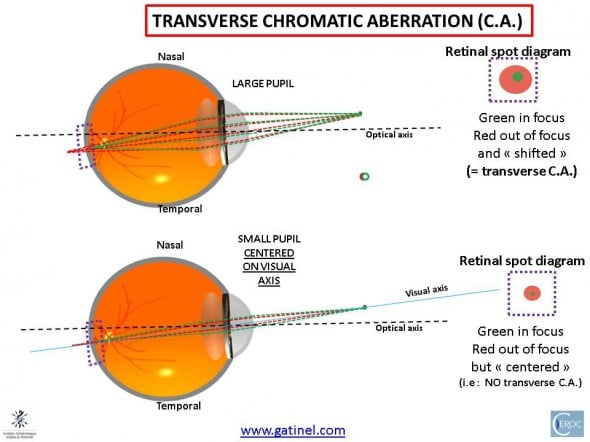 chromatic aberration transverse
