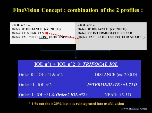 concept of trifocal finevision IOL