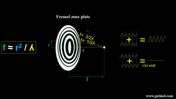 fresnel zone plate