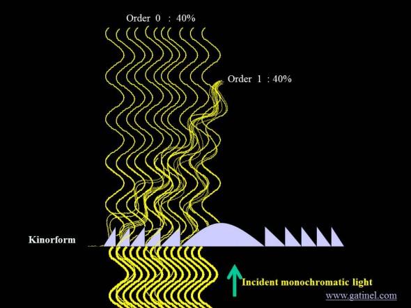 kinoform description for bifocal IOL diffractive orders