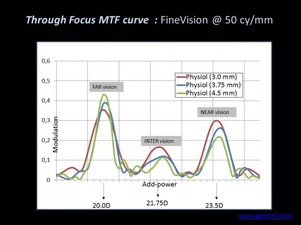 through focus MTF trifocal finevision