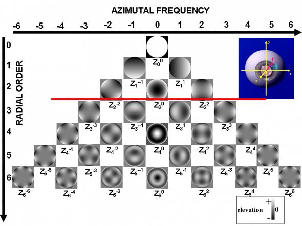 Pyramide des polynomes de Zernike représentant les aberrations haut degré)