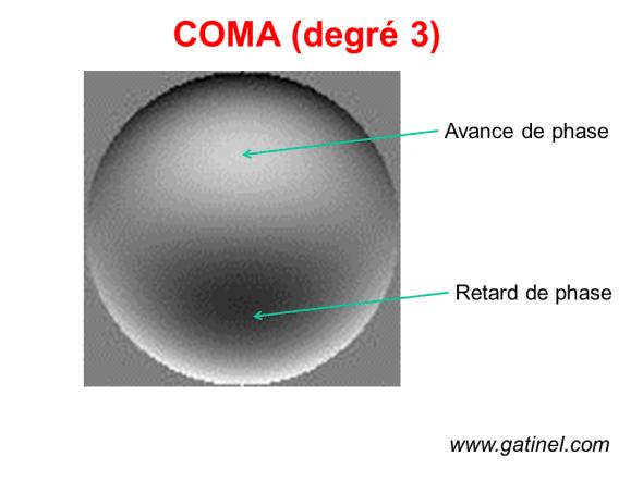 coma aberration haut degré 3
