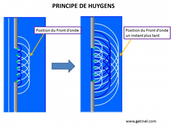 Huygens: principle showing the propagation of a wave front