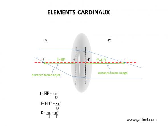 elements cardinaux