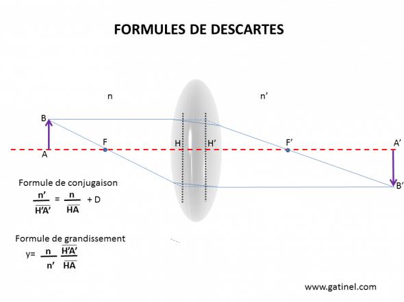 Formules de Descartes