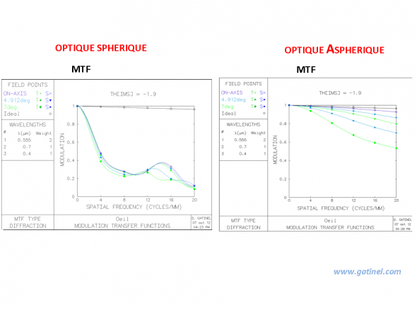 MTF curves are eloquent and quantify the gain of the contrast of the retinal image, on and off-axis (the coma aberration effect explains the dispersion of the right curves, but the gain remains significant even for an eccentricity of 7 °).
