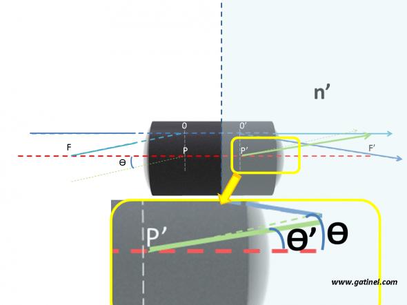 L'indice image est différent, en ode paraxial les points cardinaux point nodal different