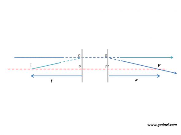 représentation d'un systeme optique paraxial avec  points cardinaux  - systeme simplifie