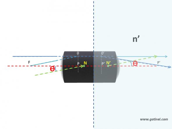 représentation des points nodaux