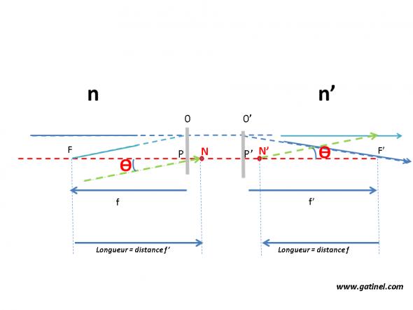 Schéma des points nodaux et focales