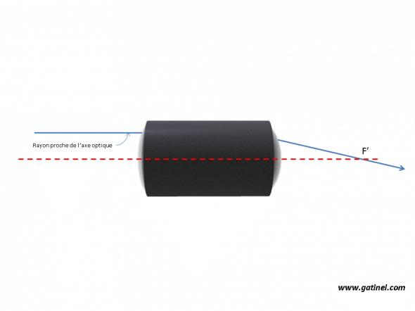 rayon parallele coupant l'axe optique au foyer image