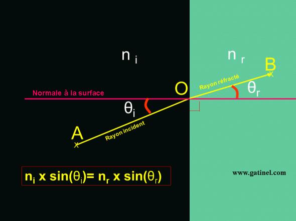 schéma de la réfraction par la loi de Snell
