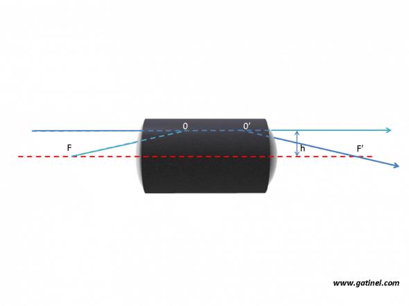 paire de points conjugués situés dans les plans principaux