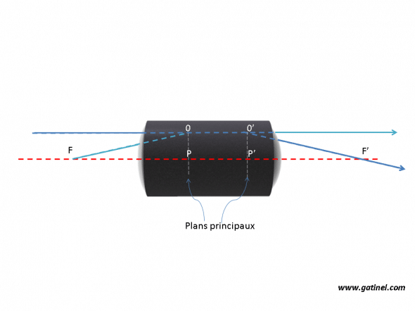 position des plans et points principaux