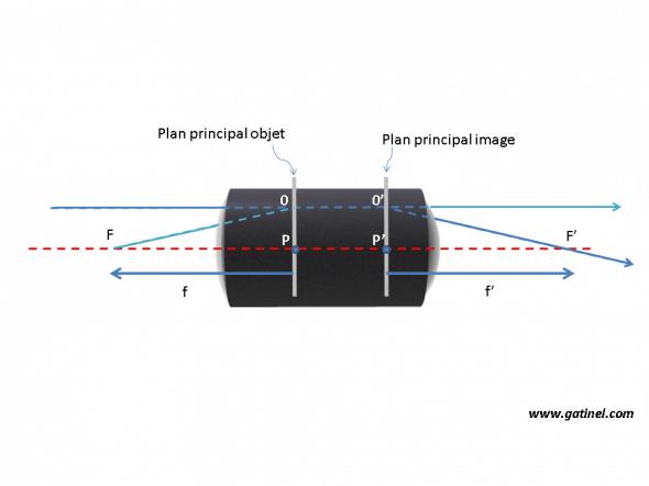 schéma représentant les points principaux